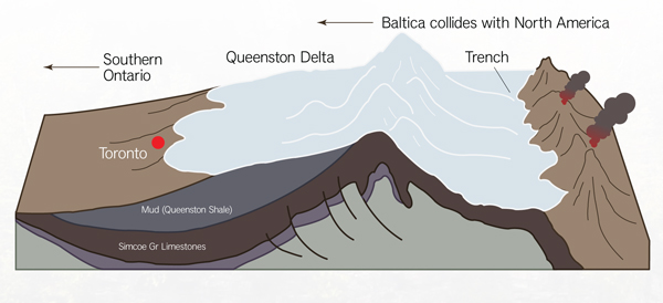 formation of the escarpment telling the story of the niagara